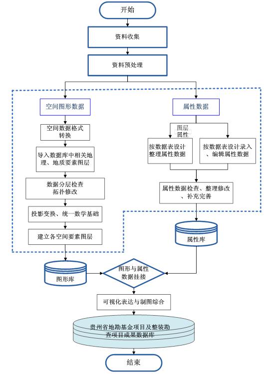 地勘单位大数据研究现状——贵州省矿产资源基金三维成果展示平台