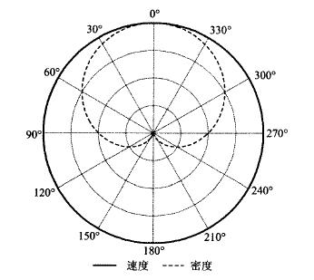 变密度声波方程多参数全波形反演策略
