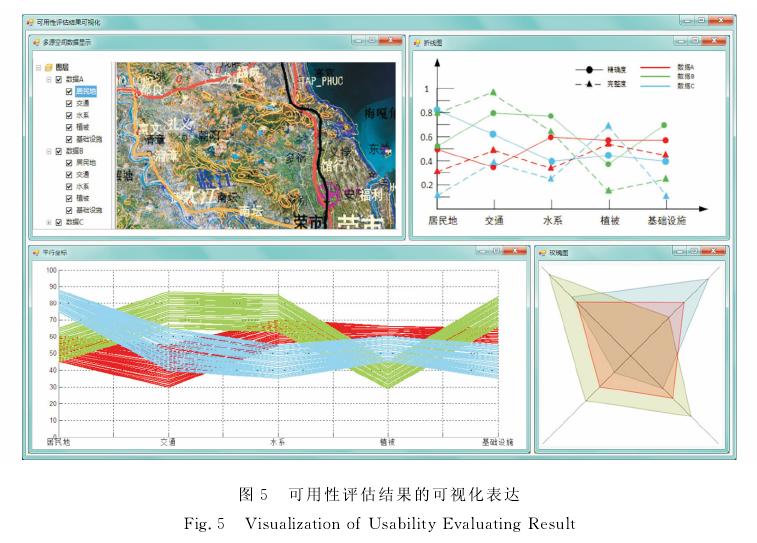 多源空间矢量数据可用性评估方法设计