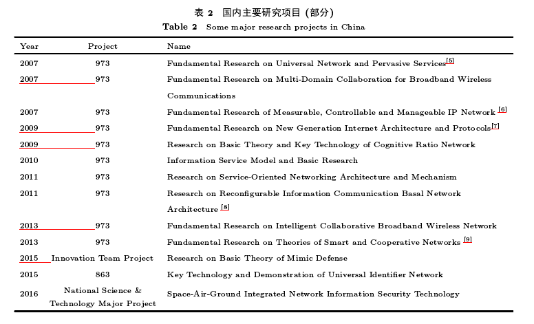 未来互联网体系的研究现状、热点与探索实践