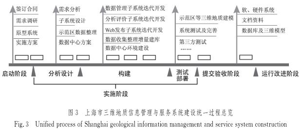 城市三维地质信息系统建设统一过程方法与实践