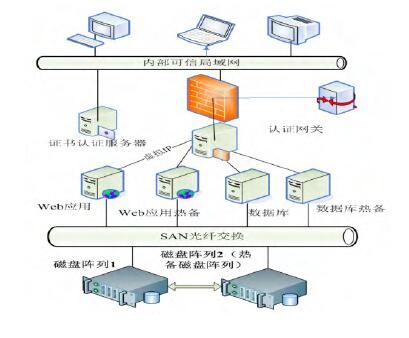 一种高可靠集群在档案数字化管理中的应用