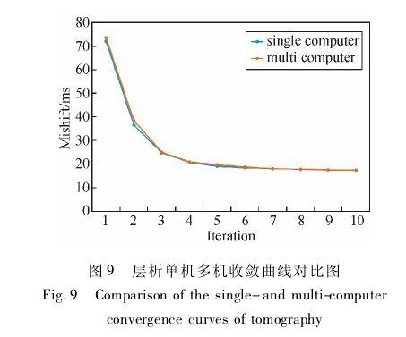 一种针对物探应用的多机并行计算框架